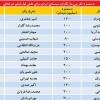محمد رضا گلزار | دستمزد بازیگران در ایران