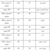 محمد رضا گلزار | ۵ فیلم پرمخاطب یک هفته اخیر سینمای ایران کدامند؟ (+جدول)