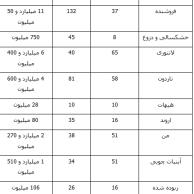 محمد رضا گلزار   ۵ فیلم پرمخاطب یک هفته اخیر سینمای ایران کدامند؟ (+جدول)